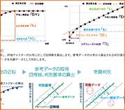 反応過程近似解析ツール MiRuDa