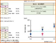 ヘリコバクターピロリ抗体キットH.ピロリ-ラテックス「生研」のご紹介