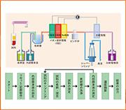 電解質分析ユニットのメンテナンスの勘どころ〜 ISE測定ユニットとISEチェック 〜