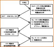 日立ISEキャリブレータに関するお知らせ トレーサビリティ体系図を改訂しました