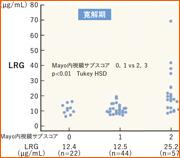 ロイシンリッチα2グリコプロテインキット「ナノピアLRG」